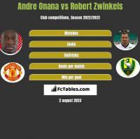 Andre Onana vs Robert Zwinkels h2h player stats