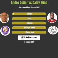 Andre Ooijer vs Daley Blind h2h player stats