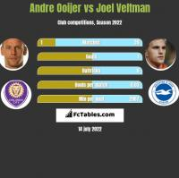 Andre Ooijer vs Joel Veltman h2h player stats