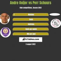 Andre Ooijer vs Perr Schuurs h2h player stats