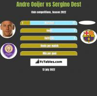 Andre Ooijer vs Sergino Dest h2h player stats