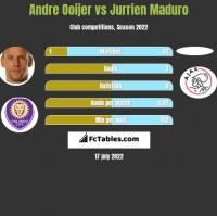 Andre Ooijer vs Jurrien Maduro h2h player stats