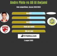Andre Pinto vs Ali Al Awjami h2h player stats
