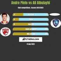 Andre Pinto vs Ali Albulayhi h2h player stats