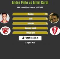 Andre Pinto vs Amiri Kurdi h2h player stats