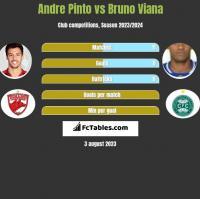 Andre Pinto vs Bruno Viana h2h player stats