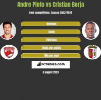 Andre Pinto vs Cristian Borja h2h player stats