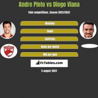 Andre Pinto vs Diogo Viana h2h player stats