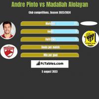 Andre Pinto vs Madallah Alolayan h2h player stats