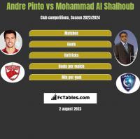Andre Pinto vs Mohammad Al Shalhoub h2h player stats