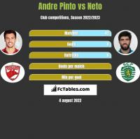 Andre Pinto vs Neto h2h player stats