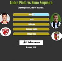 Andre Pinto vs Nuno Sequeira h2h player stats
