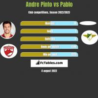 Andre Pinto vs Pablo h2h player stats