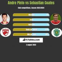 Andre Pinto vs Sebastian Coates h2h player stats