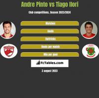Andre Pinto vs Tiago Ilori h2h player stats
