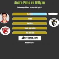 Andre Pinto vs Willyan h2h player stats
