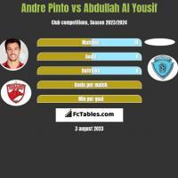 Andre Pinto vs Abdullah Al Yousif h2h player stats