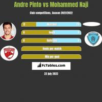 Andre Pinto vs Mohammed Naji h2h player stats