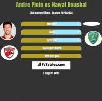 Andre Pinto vs Nawaf Boushal h2h player stats