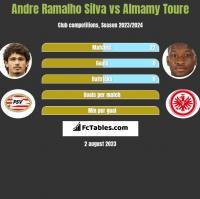 Andre Ramalho Silva vs Almamy Toure h2h player stats