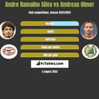 Andre Ramalho Silva vs Andreas Ulmer h2h player stats