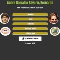 Andre Ramalho Silva vs Bernardo h2h player stats