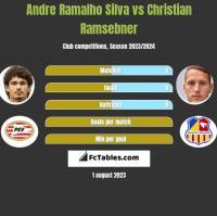 Andre Ramalho Silva vs Christian Ramsebner h2h player stats