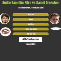 Andre Ramalho Silva vs Daniel Drescher h2h player stats