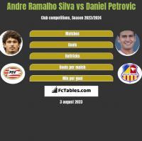 Andre Ramalho Silva vs Daniel Petrovic h2h player stats