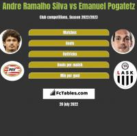 Andre Ramalho Silva vs Emanuel Pogatetz h2h player stats