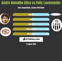 Andre Ramalho Silva vs Felix Luckeneder h2h player stats