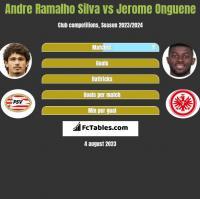 Andre Ramalho Silva vs Jerome Onguene h2h player stats