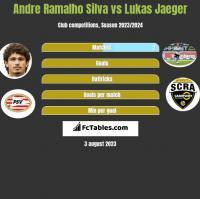 Andre Silva vs Lukas Jaeger h2h player stats