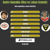 Andre Ramalho Silva vs Lukas Schmitz h2h player stats