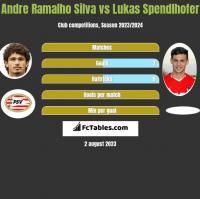 Andre Silva vs Lukas Spendlhofer h2h player stats