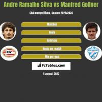 Andre Ramalho Silva vs Manfred Gollner h2h player stats