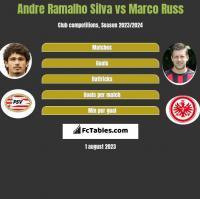 Andre Ramalho Silva vs Marco Russ h2h player stats