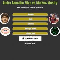 Andre Ramalho Silva vs Markus Wostry h2h player stats