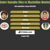 Andre Silva vs Maximilian Woeber h2h player stats