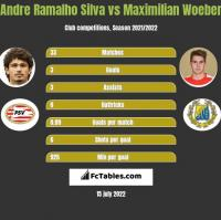 Andre Ramalho Silva vs Maximilian Woeber h2h player stats