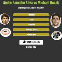 Andre Ramalho Silva vs Michael Novak h2h player stats