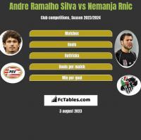 Andre Ramalho Silva vs Nemanja Rnic h2h player stats