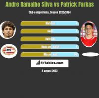 Andre Silva vs Patrick Farkas h2h player stats
