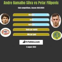 Andre Ramalho Silva vs Petar Filipovic h2h player stats