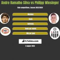 Andre Ramalho Silva vs Philipp Wiesinger h2h player stats