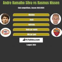 Andre Silva vs Rasmus Nissen h2h player stats