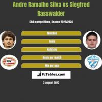 Andre Ramalho Silva vs Siegfred Rasswalder h2h player stats