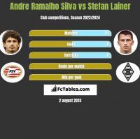 Andre Ramalho Silva vs Stefan Lainer h2h player stats