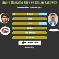 Andre Ramalho Silva vs Stefan Rakowitz h2h player stats