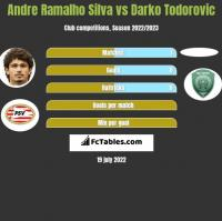 Andre Ramalho Silva vs Darko Todorovic h2h player stats